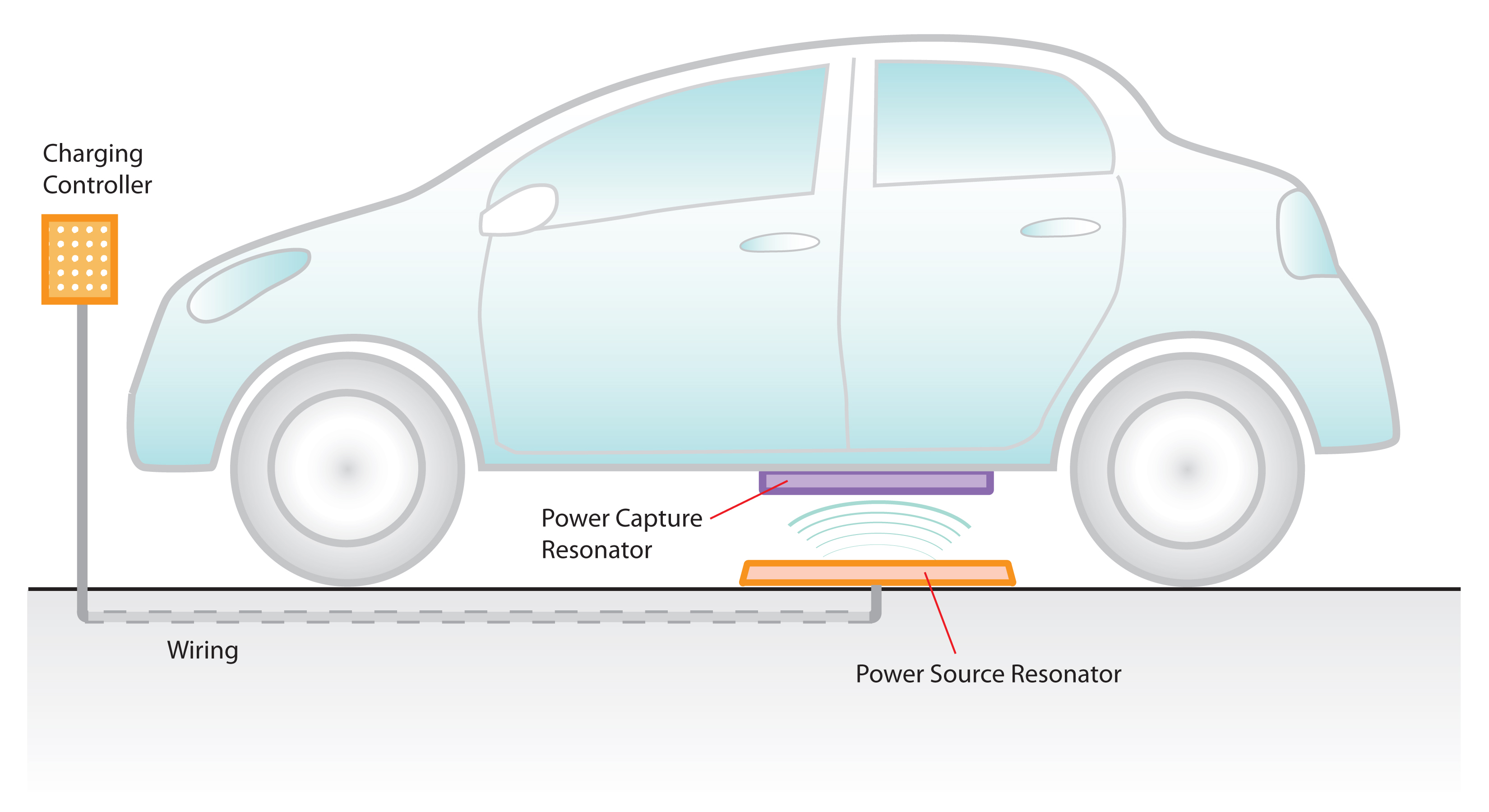 Wireless Charging System For Electrical Vehicles