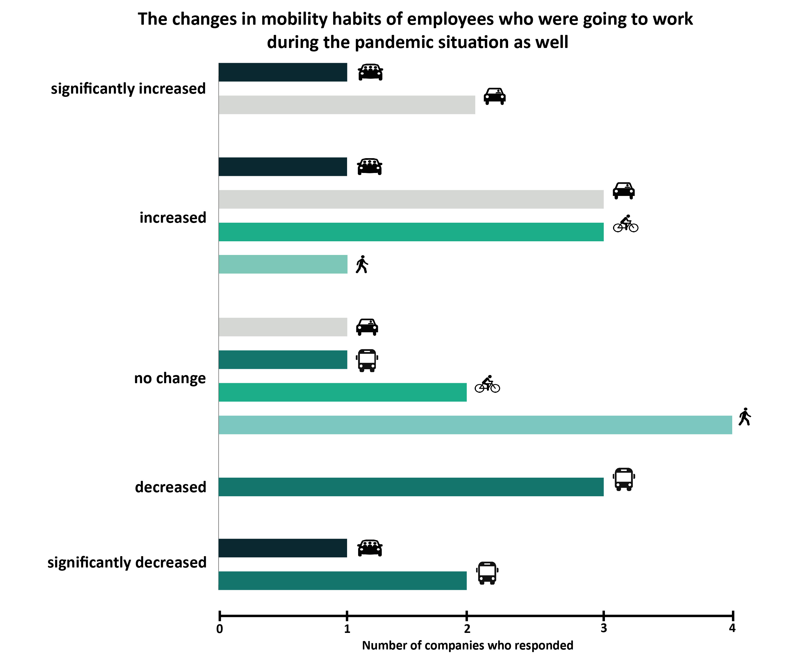 Figure: The changes in mobility habits of employees who were going to work during the pandemic situation as well