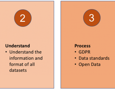 picture of four steps in training our data reflex